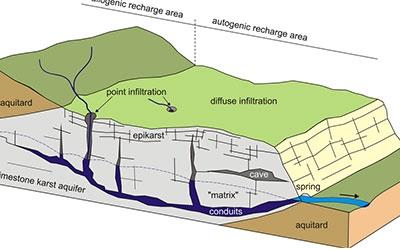 Hidrogeologie